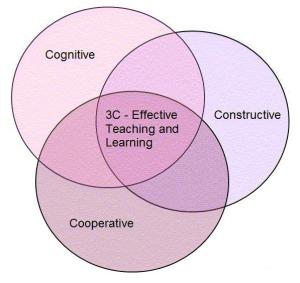 Cognitive, constructive and cooperative learning in a Venn diagram.