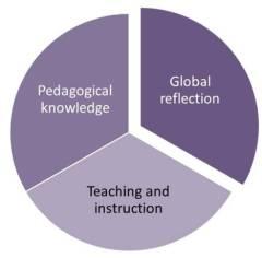 3d teacher competence