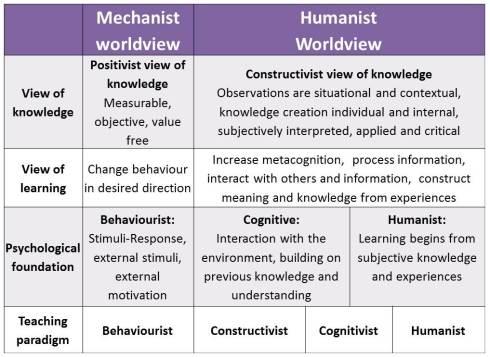 Humanist vs Mechanist