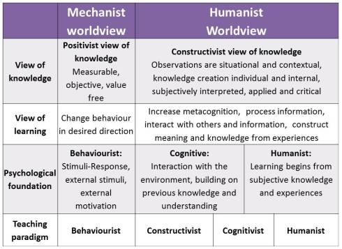 Humanist vs Mechanist