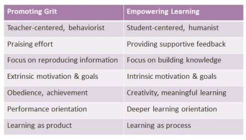 Grit vs empowerment