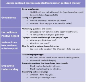 A tabledisplaying Genuineness, Unconditional Positive Regard and Empathetic Understanding as Learner-centered practices adopted from person-centered therapy.